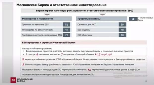 Московская биржа и ответственное инвестирование