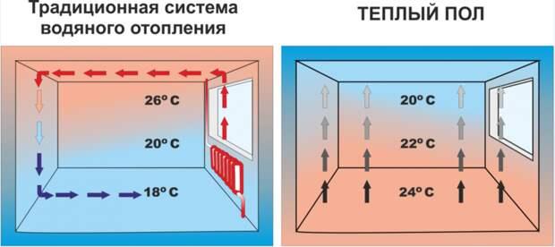 Как сделать тёплые полы в бане от печки? Плюсы и минусы