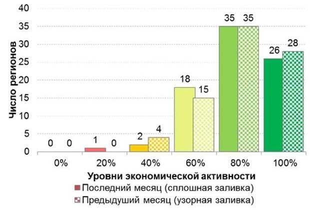 Распределение субъектов федерации по разным уровням экономической активности (май 2021 г.)