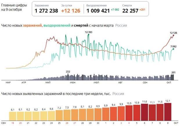 В России установлен новый антирекорд по заболеваемости коронавирусом