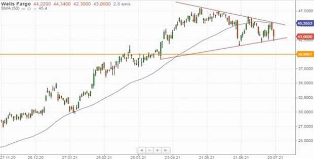 Дневной график акций Wells Fargo