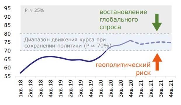 Динамика среднеквартального курса рубля к USD