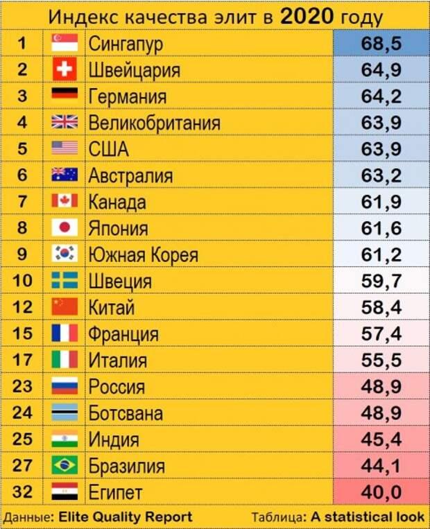 Зомбификация экономики США, неуязвимость России и рейтинг качества элит