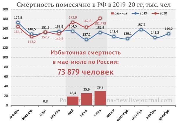 Росстат зафиксировал дальнейший рост аномальной cмepтнocти россиян