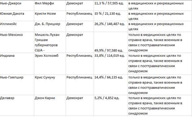 """393 млн. """"стволов"""" на руках в эпической битве за """"легалайз"""", демократию и """"Great Again"""""""