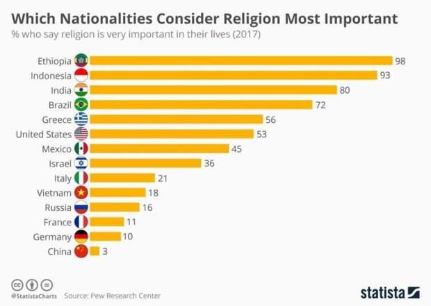 В каких странах считают, что религия играет значимую роль в их жизни