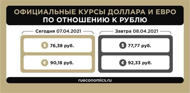 Центробанк РФ установил официальные курсы валют на 8 апреля