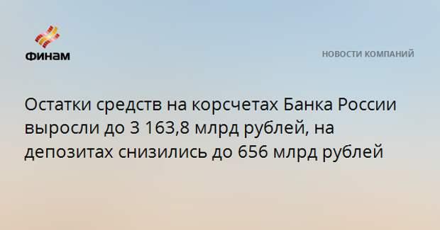 Остатки средств на корсчетах Банка России выросли до 3 163,8 млрд рублей, на депозитах снизились до 656 млрд рублей