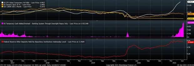 Инфляция, доходность UST-10, Libor 3M; объемы обратного репо с ФРБ Нью-Йорка, депозиты банков в ФРС