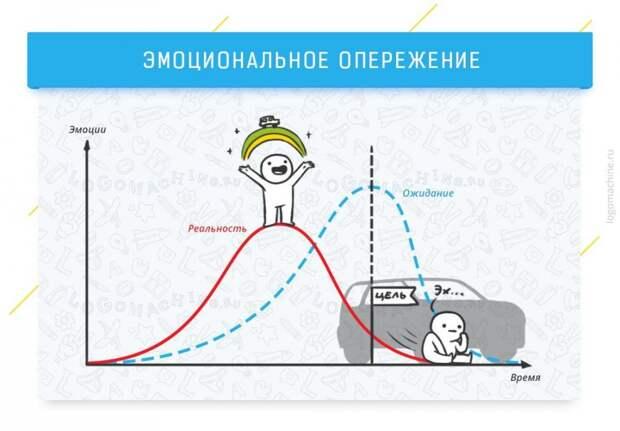 Когнитивные эффекты, которые влияют на жизнь и работу
