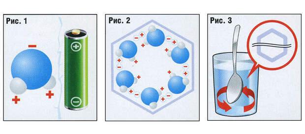 Фото №3 - Вода как воля и представление: несколько научных фактов, которые перевернут твое представление о воде