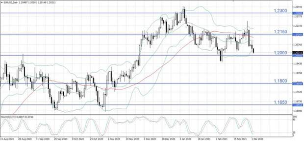 Дневной график EUR/USD