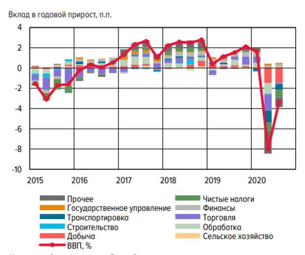 ЦБ РФ ожидает восстановления устойчивого роста экономики весной 2021 года