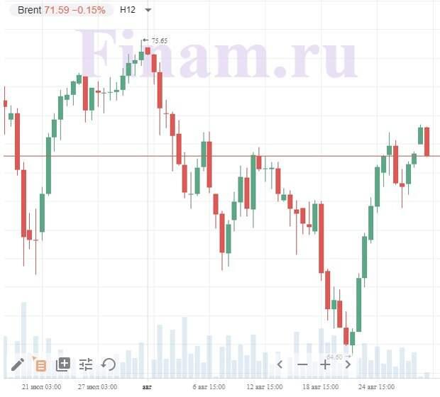 """Внешний фон не помешает российским """"быкам"""" начать день с покупок"""