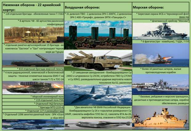 Инфографика, оборона Крыма