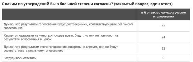ВЦИОМ: менее половины россиян верят в честность голосования по поправкам в Конституцию