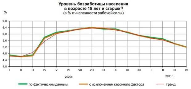 Уровень безработицы в России в апреле 2021 года составил 5,2%
