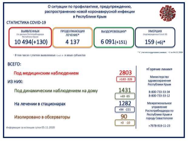 За сутки 6 человек скончались с коронавирусом в Крыму
