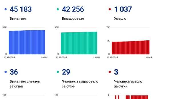 36 новых заболевших коронавирусом и три смерти в Вологодской области