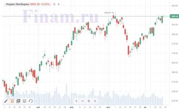 Рынок РФ открылся понижением, рублевый индикатор топчется у отметки 3900