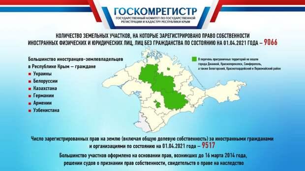 : Количество земельных участков, принадлежащих иностранцам в Крыму, за 1-й квартал 2021 года сократилось более чем на 2000 – Инна Смаль