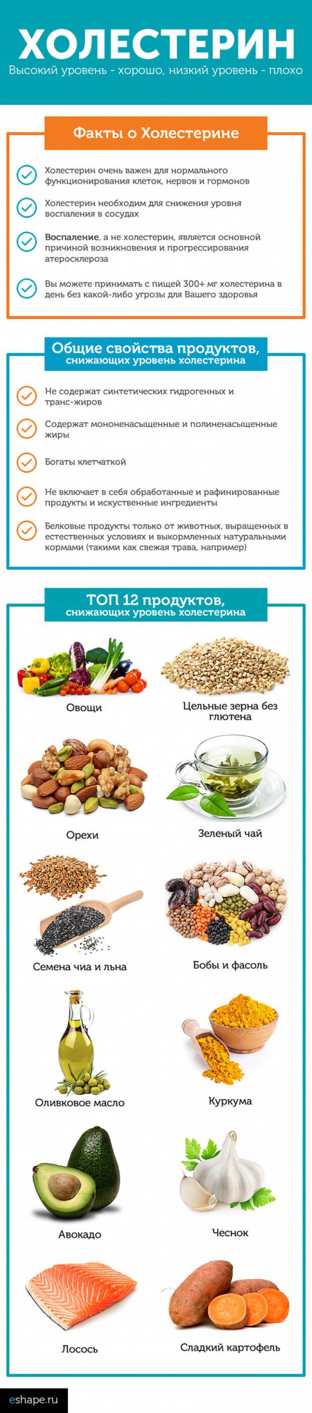 холестерин-фл