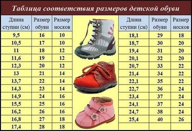 Полезные таблицы - размеры одежды, обуви, шапок