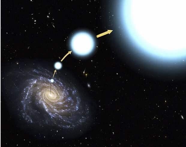 Странные объекты во Вселенной