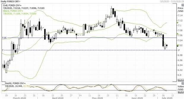 Пара USD/CNY удерживается над отметкой 7