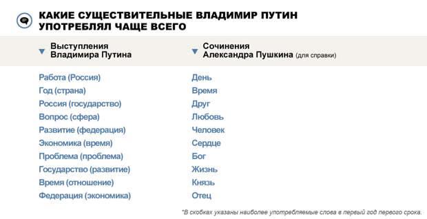 737 дел за 306 дней Чем Владимир Путин занимался в течение года
