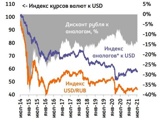 Дисконт $/RUB к аналогам