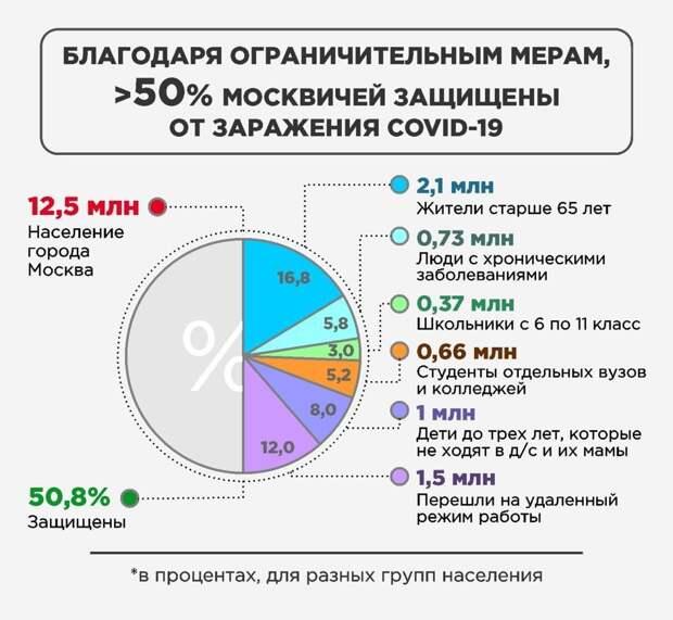 Более 50% москвичей защищены от заражения COVID-19