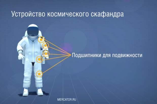Как устроен космический скафандр