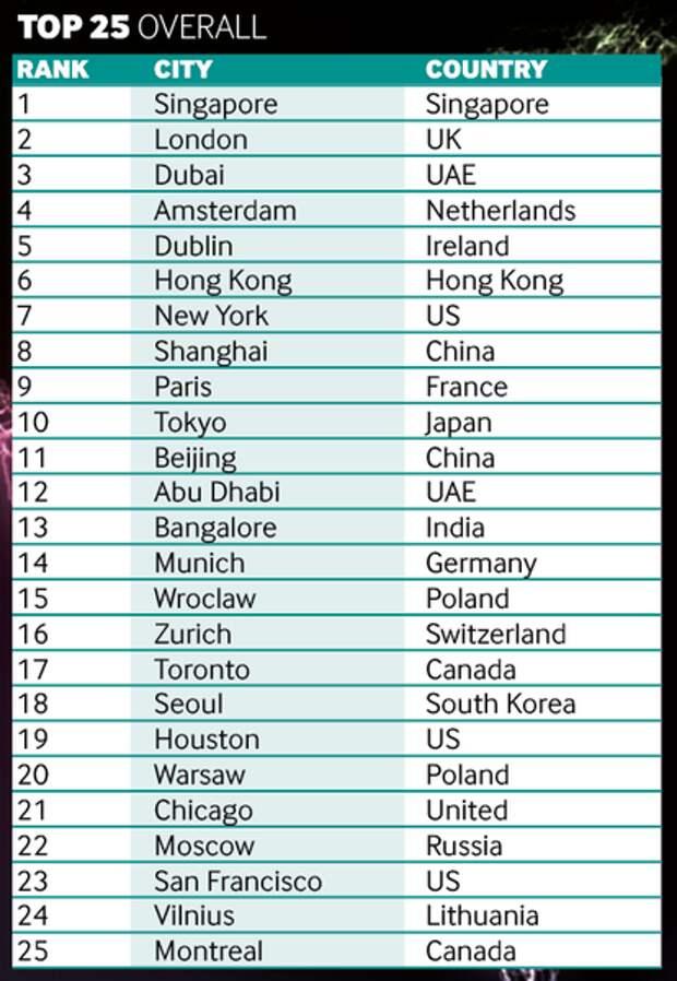 Город-государство. Москва улучшила позиции в рейтинге Global Cities of the Future