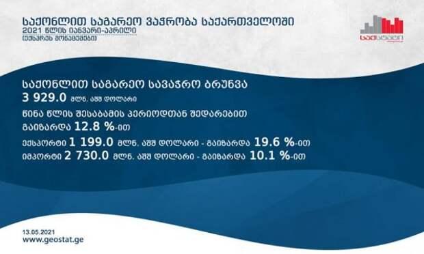 Внешнеторговый оборот Грузии вянваре— апреле увеличился на12,8%