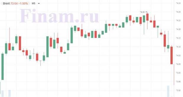 Российскому рынку не хватает идей для роста