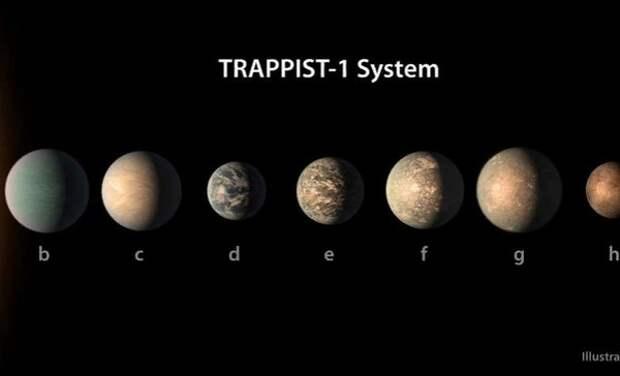 Ученые исключили жизнь на всех планетах системы TRAPPIST-1, кроме одной
