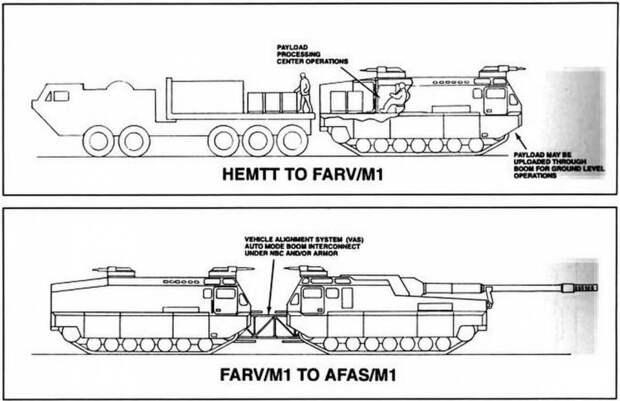 Концепт-проект артиллерийского комплекса AFAS/M1 – FARV/M1 (США)