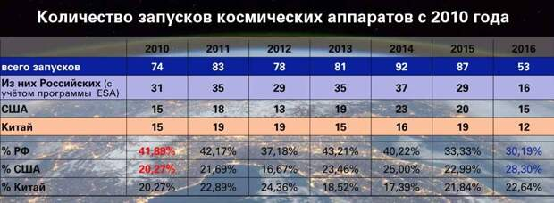 количество запусков ракет с 2010 года