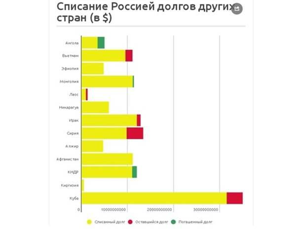 Почему Россия взяла на себя обязательства выплачивать долги СССР