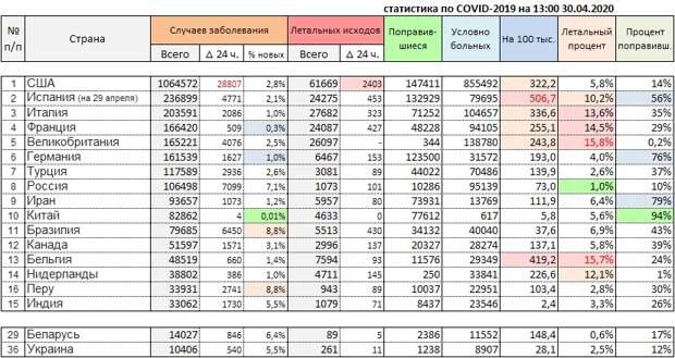 Новости о COVID-19. Россия на уровне прошлых суток