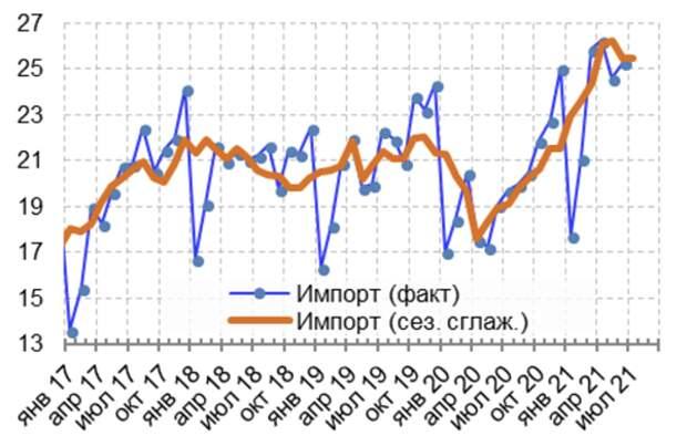 Импортный бум закончился, потребительский спрос ослабевает