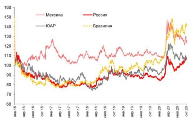 Номинальные курс валют EM, 2016=100