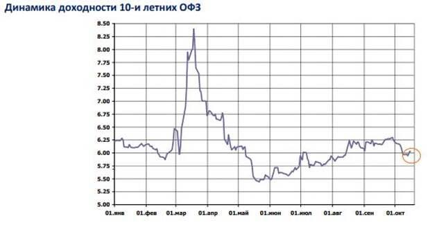 БК РЕГИОН: Рынок рублевых облигаций потерял ориентиры в преддверие заседания Банка России