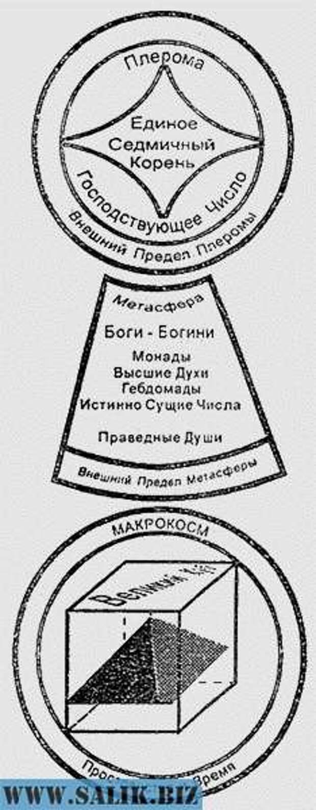 Древние знания о мироустройстве