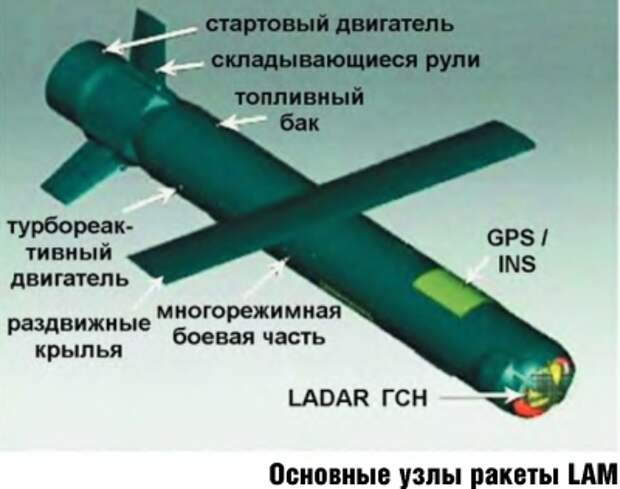 Основные узлы ракеты LAM