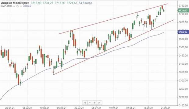 Российский рынок умеренно просел в последний день мая