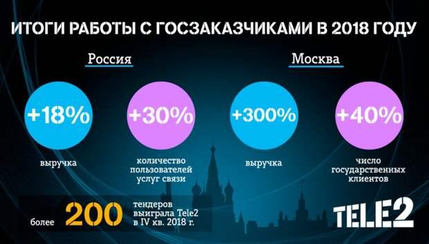 Выручка Tele2 в сегменте B2G в Москве