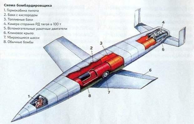 Х-15 – первенец гиперзвука