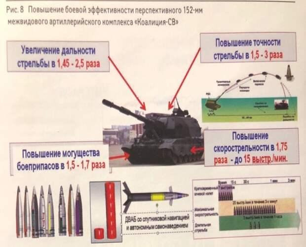 """Современный артеллерийский комплекс """"Коалиция-СВ"""""""